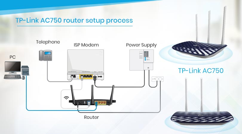 TP-Link AC750 router